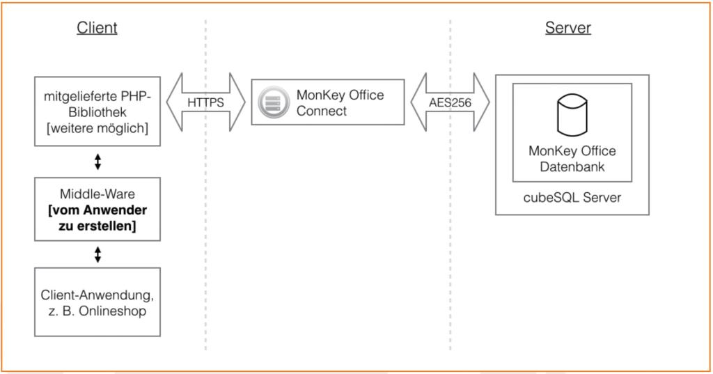 Skizze Monkey Office Connect